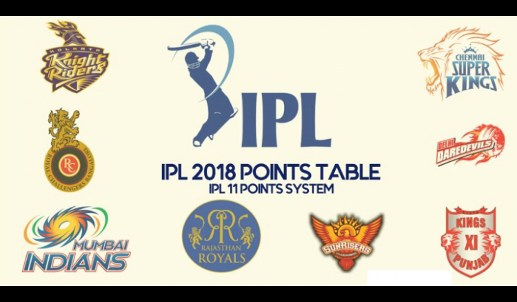 IPL 2018 Point Table